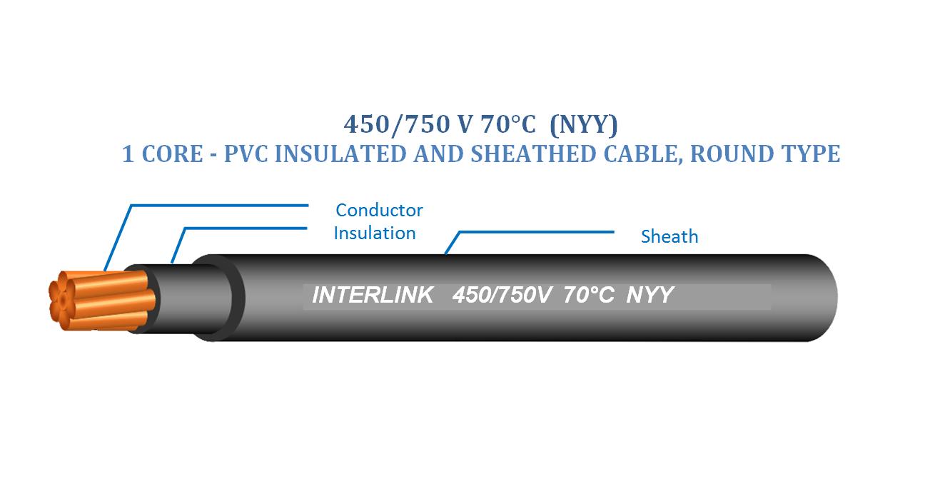 Low voltage power cables – Interlink