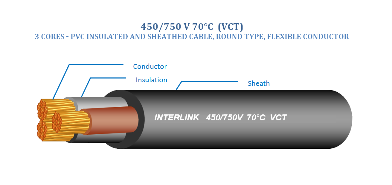 Flexible wires and cables – Interlink